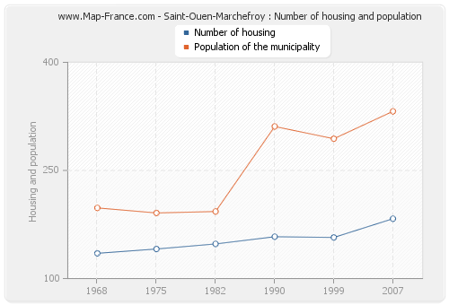 Saint-Ouen-Marchefroy : Number of housing and population