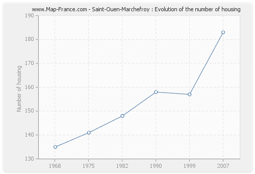 Saint-Ouen-Marchefroy : Evolution of the number of housing