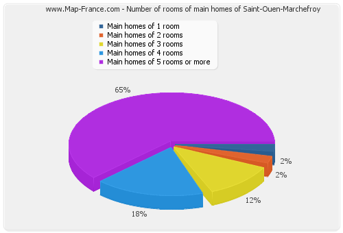 Number of rooms of main homes of Saint-Ouen-Marchefroy