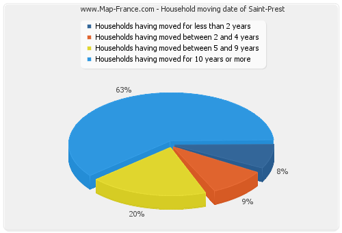Household moving date of Saint-Prest