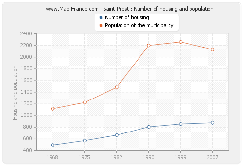 Saint-Prest : Number of housing and population