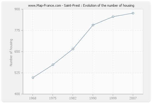 Saint-Prest : Evolution of the number of housing