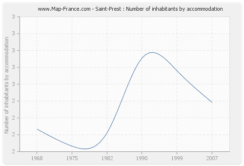 Saint-Prest : Number of inhabitants by accommodation
