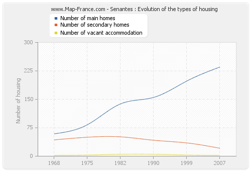 Senantes : Evolution of the types of housing