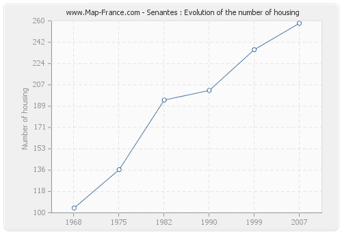 Senantes : Evolution of the number of housing