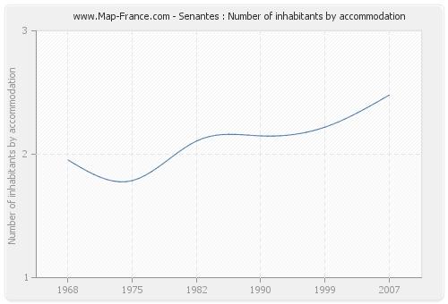 Senantes : Number of inhabitants by accommodation