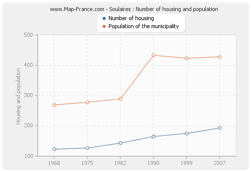 Soulaires : Number of housing and population