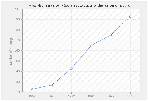 Soulaires : Evolution of the number of housing