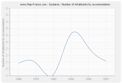 Soulaires : Number of inhabitants by accommodation