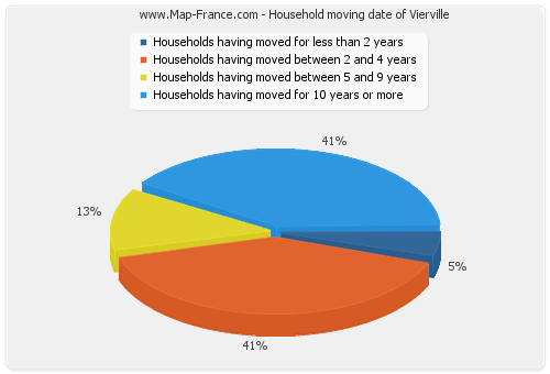 Household moving date of Vierville