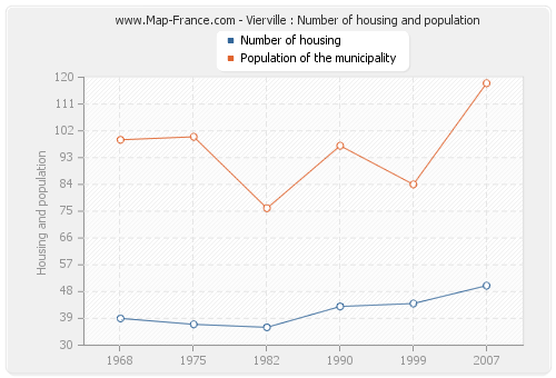 Vierville : Number of housing and population
