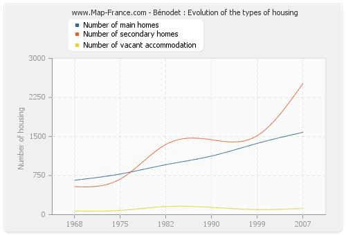 Bénodet : Evolution of the types of housing