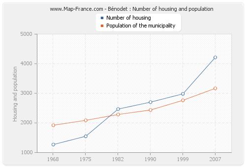 Bénodet : Number of housing and population