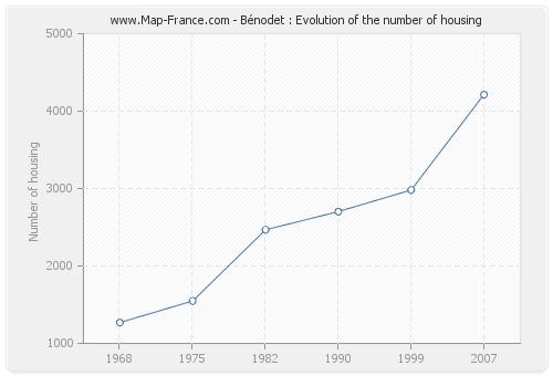 Bénodet : Evolution of the number of housing