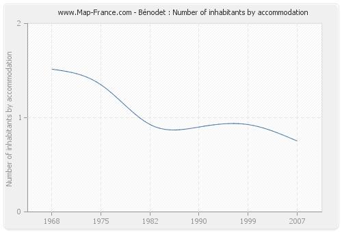 Bénodet : Number of inhabitants by accommodation