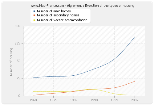 Aigremont : Evolution of the types of housing