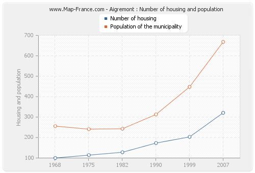 Aigremont : Number of housing and population