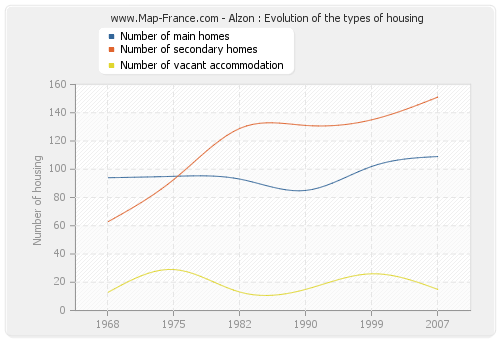 Alzon : Evolution of the types of housing