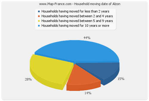 Household moving date of Alzon