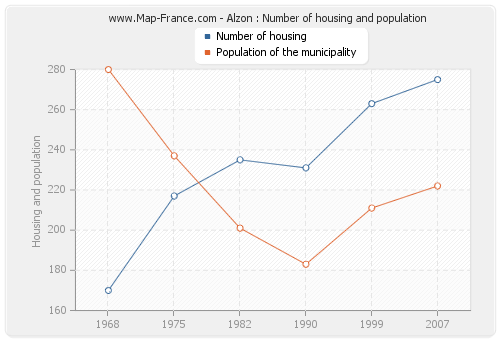 Alzon : Number of housing and population