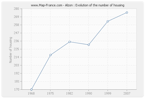 Alzon : Evolution of the number of housing