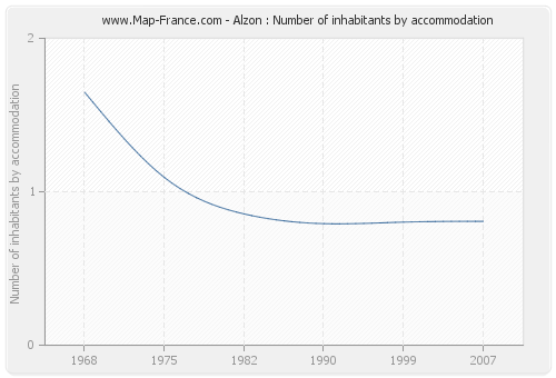 Alzon : Number of inhabitants by accommodation