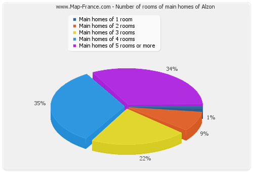 Number of rooms of main homes of Alzon