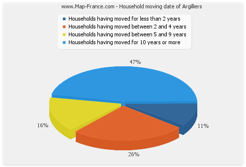 Household moving date of Argilliers