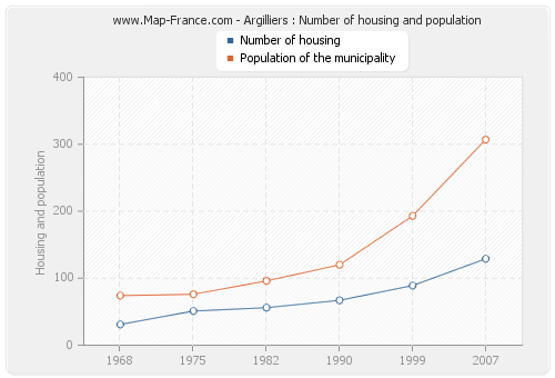 Argilliers : Number of housing and population