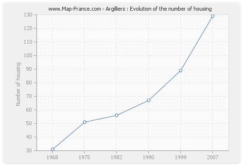 Argilliers : Evolution of the number of housing