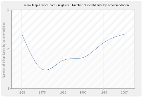 Argilliers : Number of inhabitants by accommodation