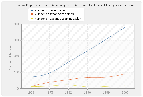 Arpaillargues-et-Aureillac : Evolution of the types of housing
