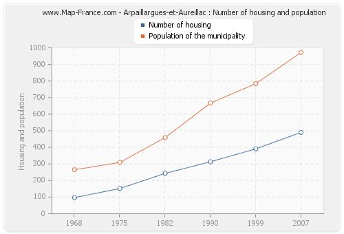 Arpaillargues-et-Aureillac : Number of housing and population