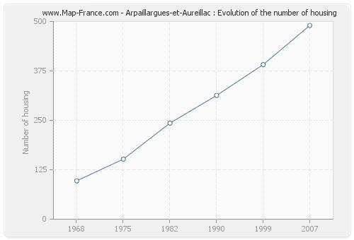 Arpaillargues-et-Aureillac : Evolution of the number of housing