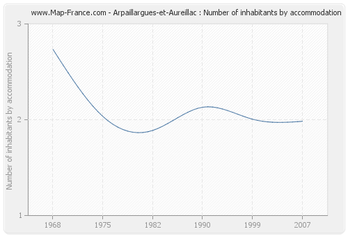 Arpaillargues-et-Aureillac : Number of inhabitants by accommodation