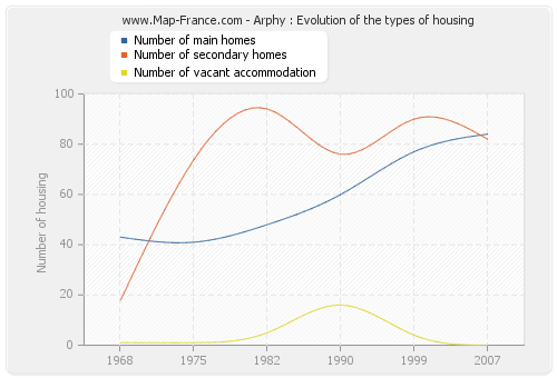 Arphy : Evolution of the types of housing