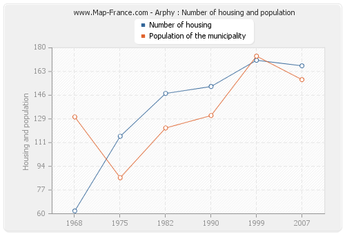 Arphy : Number of housing and population