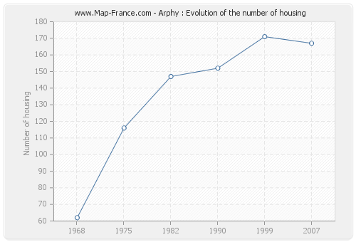 Arphy : Evolution of the number of housing