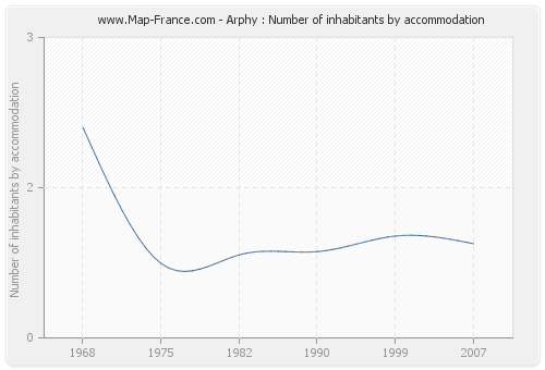 Arphy : Number of inhabitants by accommodation