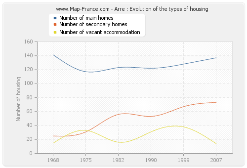 Arre : Evolution of the types of housing