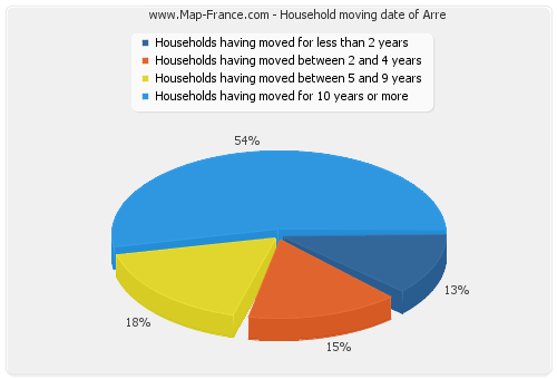 Household moving date of Arre