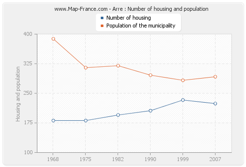 Arre : Number of housing and population