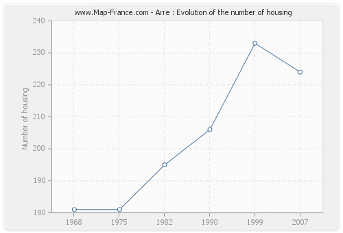 Arre : Evolution of the number of housing