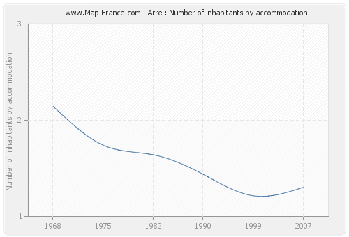 Arre : Number of inhabitants by accommodation