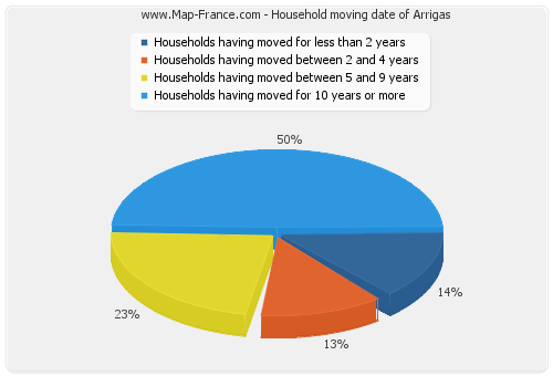 Household moving date of Arrigas