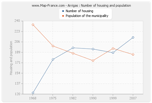 Arrigas : Number of housing and population