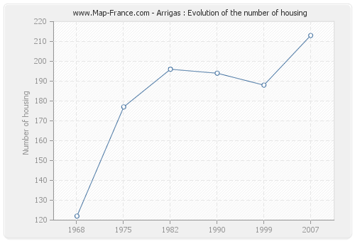 Arrigas : Evolution of the number of housing