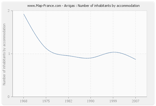 Arrigas : Number of inhabitants by accommodation