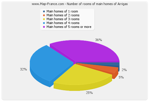 Number of rooms of main homes of Arrigas