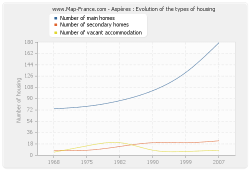 Aspères : Evolution of the types of housing